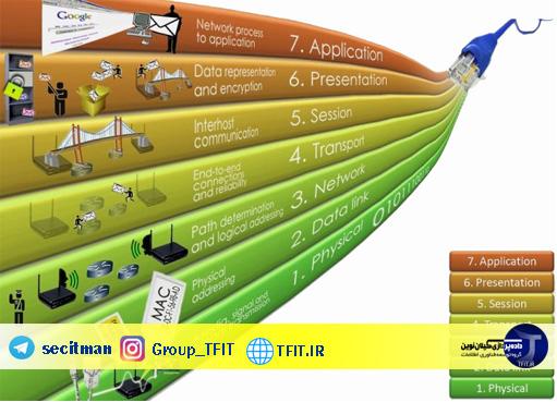 پروتکل شبکه چیست ؟ | استاندار های هفت لایه مدل مرجع (OSI)