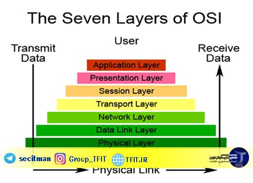 پروتکل شبکه | تعمیر کامپیوتر در رشت
