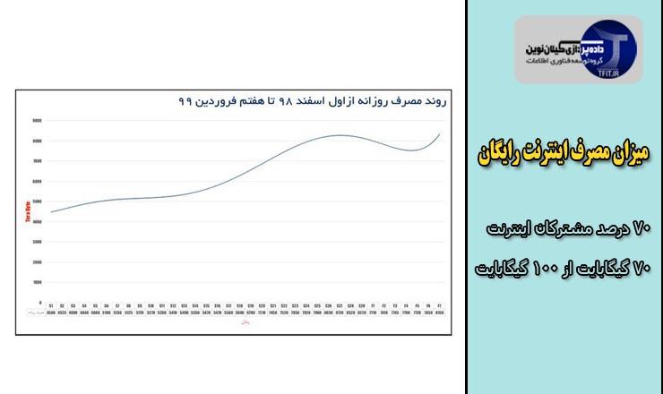 اخبار روز فناوری ایران | میزان مصرف اینترنت رایگان ویژه شیوع کرونا چقدر است؟