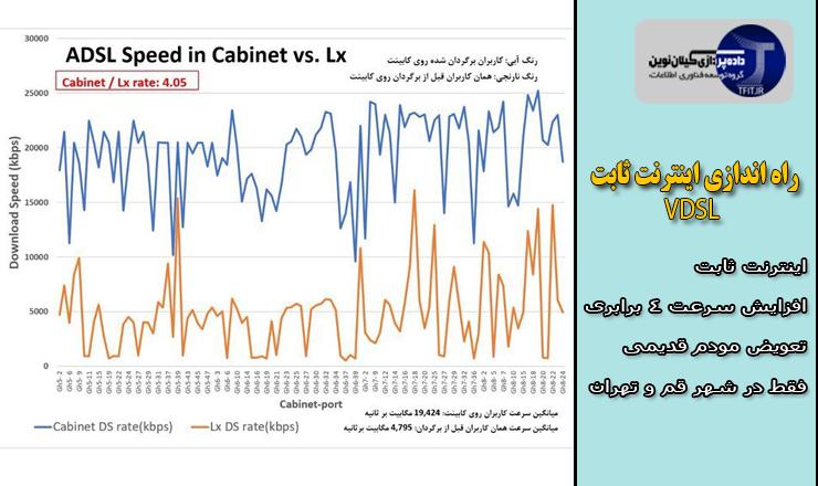 اخبار روز فناوری ایران | تفاوت سرعت اینترنت  ثابت بعد از راه اندازی VDSL  و قبل از آن در جدول مقایسهای